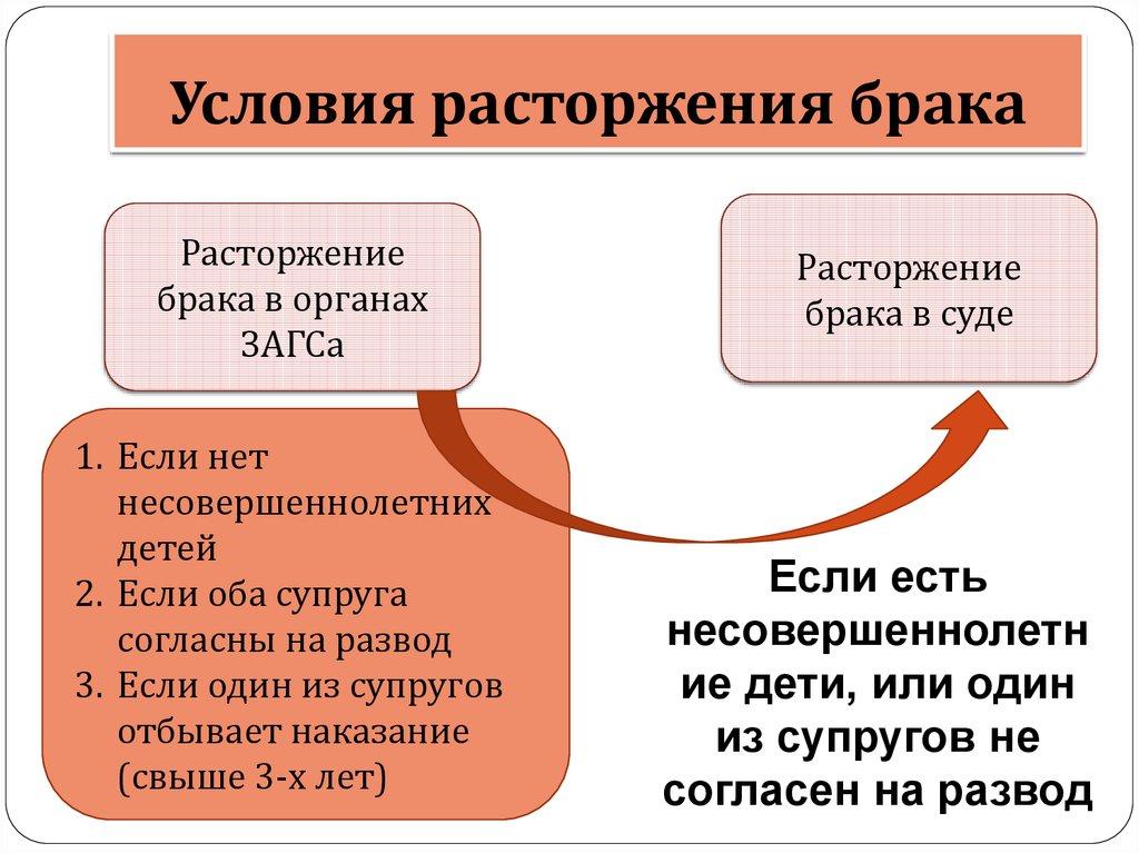 консультация юриста по разводу москва