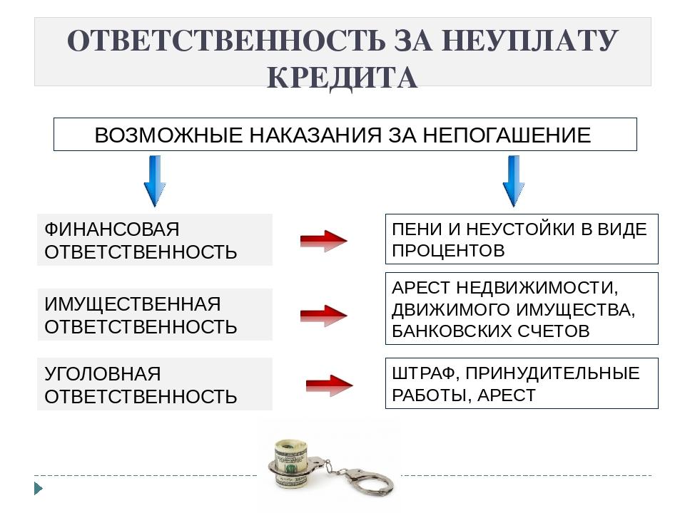 Картинки по запросу неуплата кредита последствия
